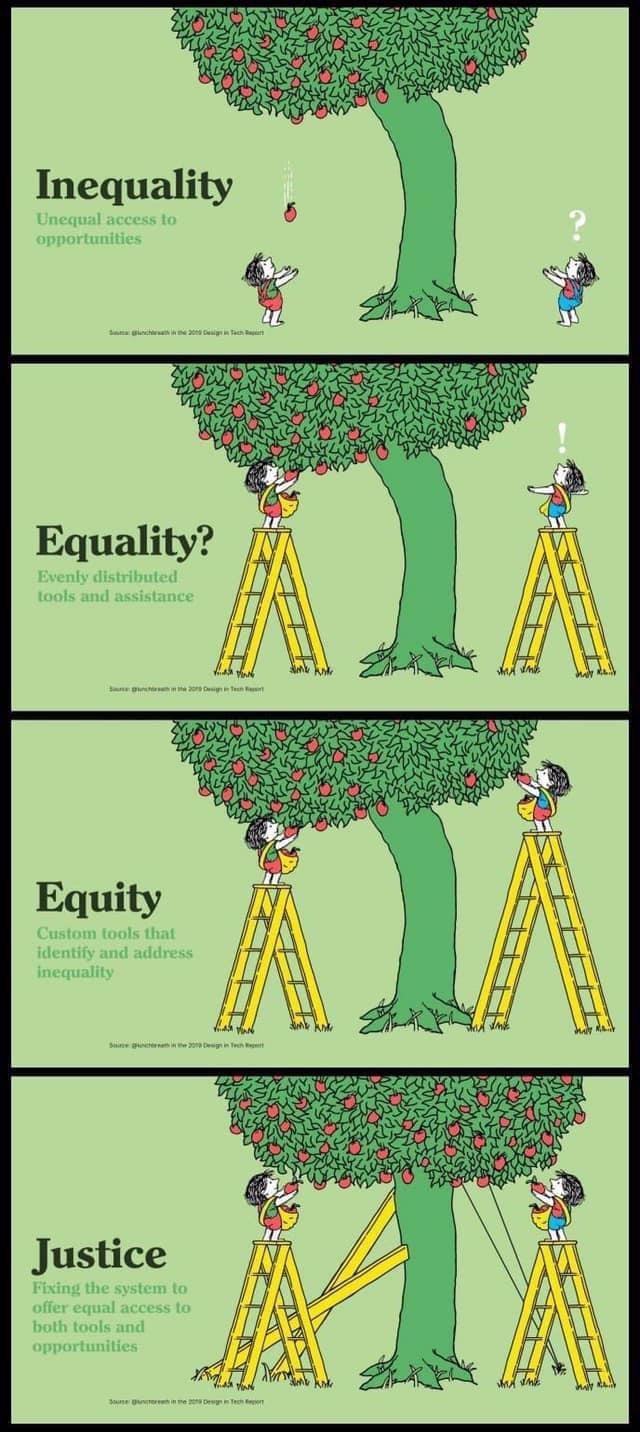 First Image: Inequality - Unequal access to opportunities, Equality? - Evenly distributed tools and assistance, Equity - Custom tools that identify and address inequailty, Justice - Fixing the system to offer equal access to both tools and inequality.