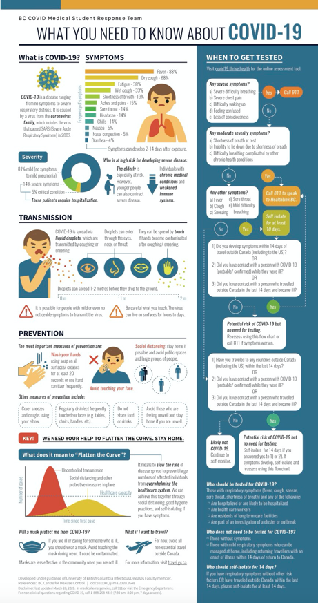 WHAT YOU NEED TO KNOW ABOUT COVID-19 info graphic