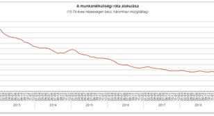56 ezerrel csökkent a foglalkoztatottak száma
