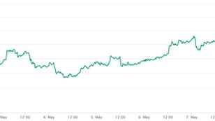 A Bitcoin 10.000 dolláron