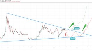 Bitcoin rally: idén ősszel, vagy jövő nyáron?