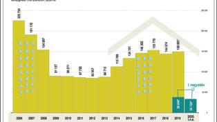 Így változott az ingatlanértékesítések száma