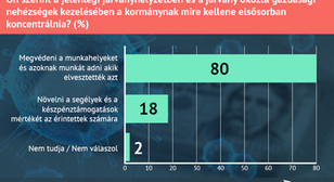 A magyarok segélyezés helyett a munkahelyek védelmét várják el