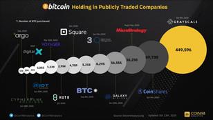 Egyre több cég versenyez, hogy bitcoint vásároljon