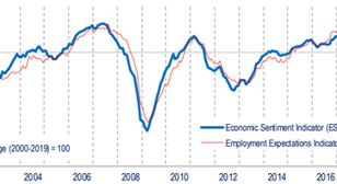 Javult a gazdasági hangulat az EU-ban