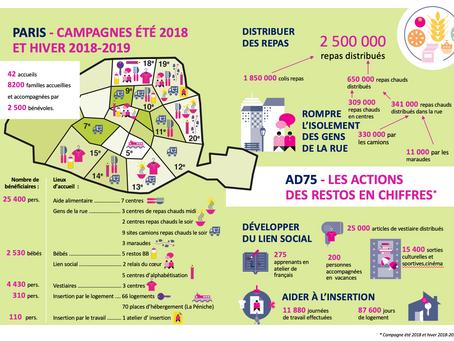 Infographie : l'action des Restos du coeur à Paris
