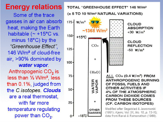 Figure-3-Major-role-of-water-vapor-and-very-minor-role-of-CO-2-in-the-greenhouse-effect.png