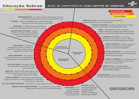 Mapa de Competências para Gestão de Negócios