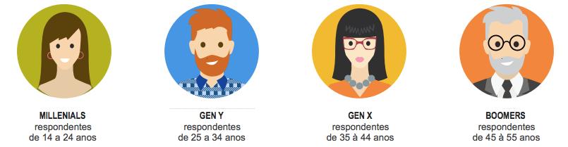 Perfil Consumidores Online - Móvel