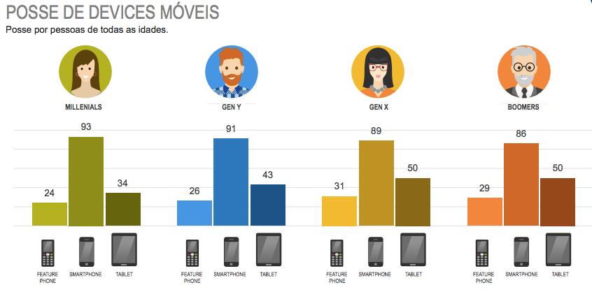 Modelos de Smartphones