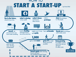 "Como ""Start a Start-up"" [infográfico]"