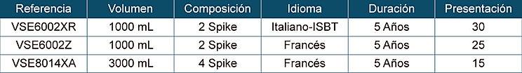 Tabla de Especificaciones para Bolsa de Transferencia Multiple Conexion PVC de 1000ml