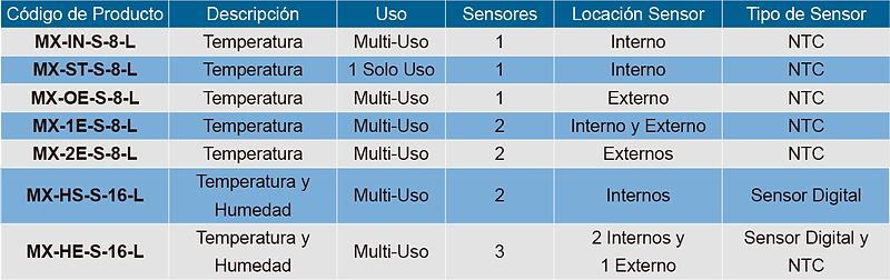 Tabla de Especificaciones iMINI