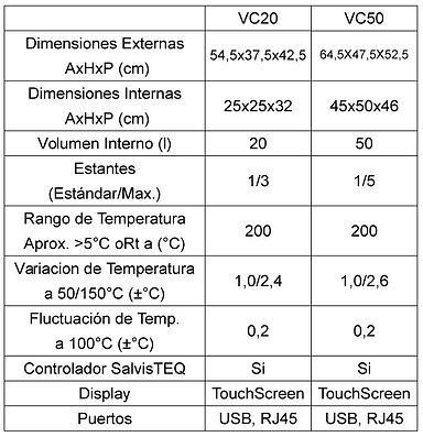 Tabla de Especificaciones Vacucenter