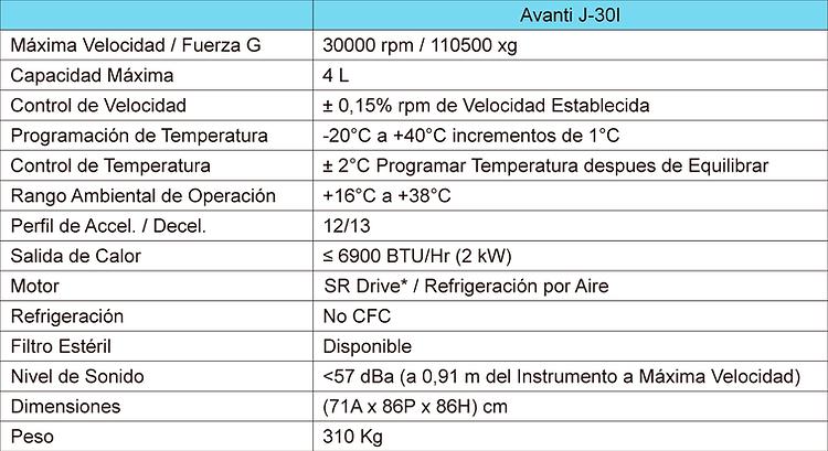 Tabla de Especificaciones Centrífuga Avanti J-30I
