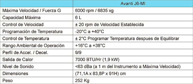 Tabla de Especificaciones Centrífuga Avanti J6-MI