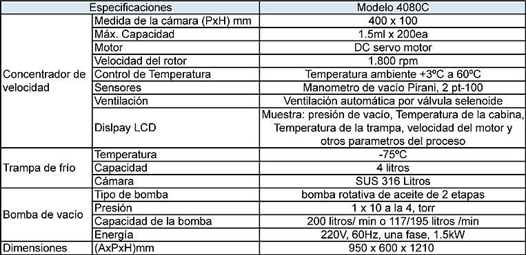 Tabla de Especificaciones Concentradores por Vacío