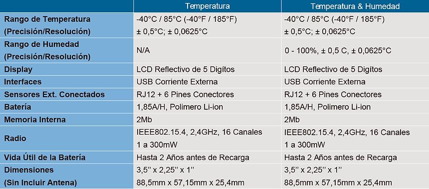Tabla de Especificaciones Datalogger Mirador XTag2