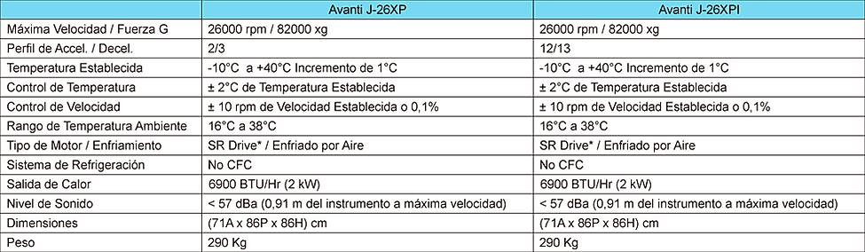 Tabla de Especificaciones Centrífuga Avanti J-26XP