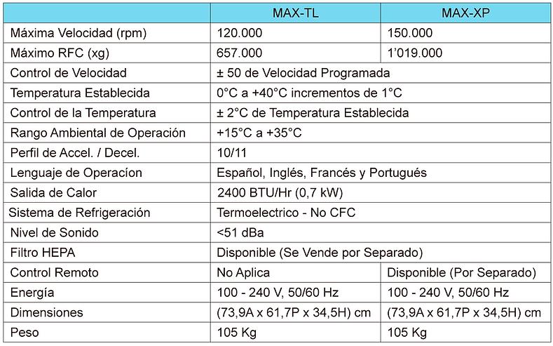Tabla de Especificaciones Centrífuga Optima MAX-TL
