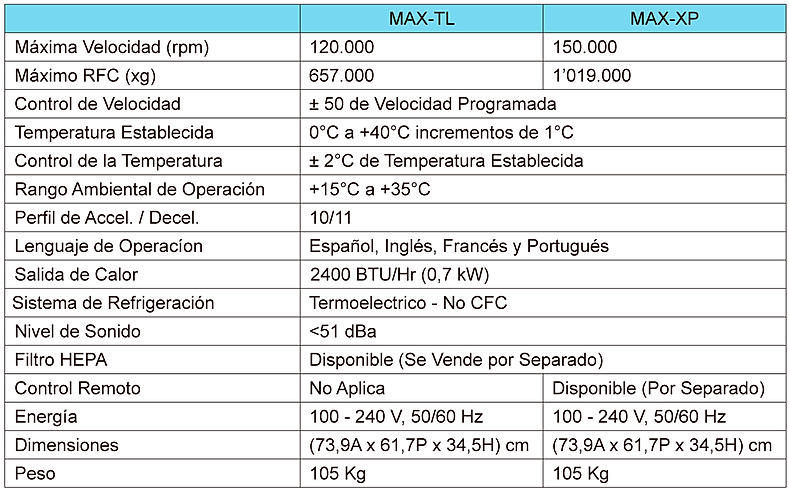 Tabla de Especificaciones Centrífuga Optima MAX-TL