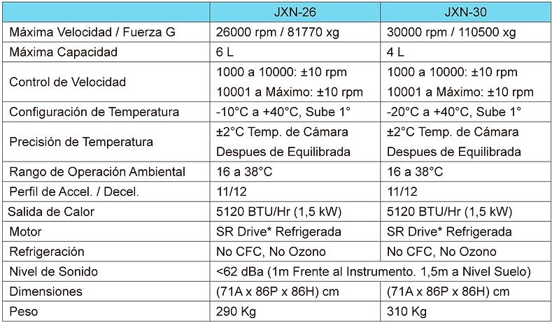 Tabla de Especificaciones Centrífuga Avanti JXN