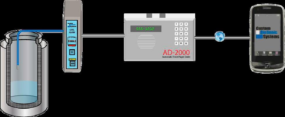 Configuración de la Alarma AD-2000