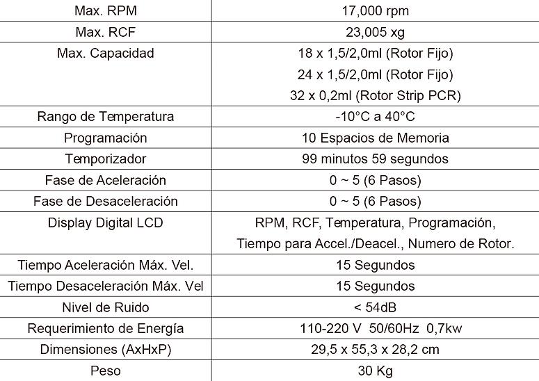 Tabla de Especificaciones Centrífuga Smart R17