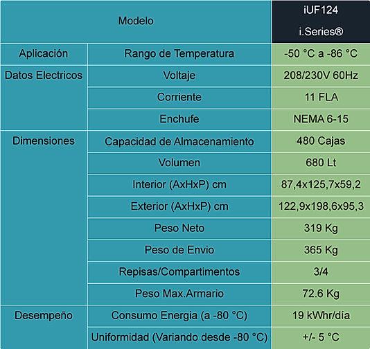 Tabla de Especificaciones Ultracongelador iUF124
