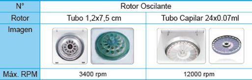 Tabla de Rotores Centrífuga Hematospin