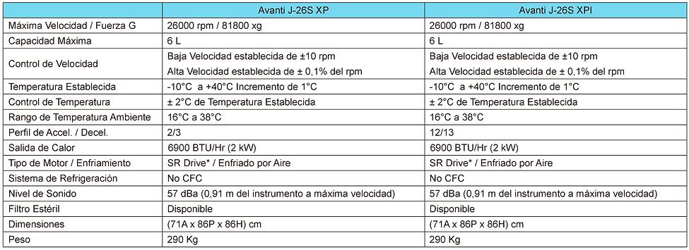 Tabla de Especificaciones Centrífuga Avanti J-26S