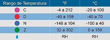 Rangos de Temperatura iLog