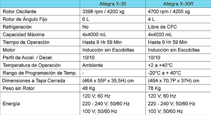 Tabla de Especificaciones Centrífuga Allegra X-30