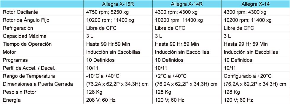 Tabla de Especificaciones Centrífuga Allegra X-15R