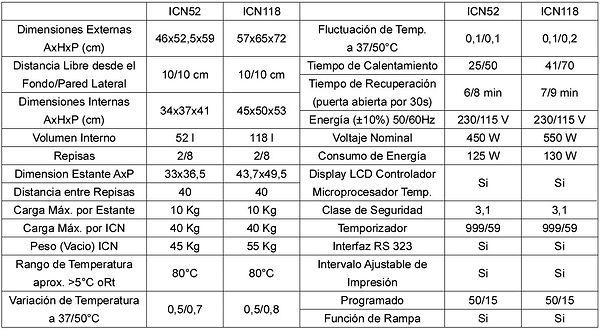 Tabla de Especificaciones Incucenter para CO2