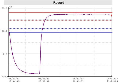 Reporte Datalogger iMINI USB PDF