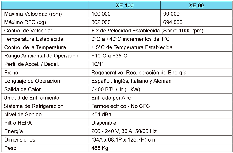 Tabla de Especificaciones Centrífuga Optima XE