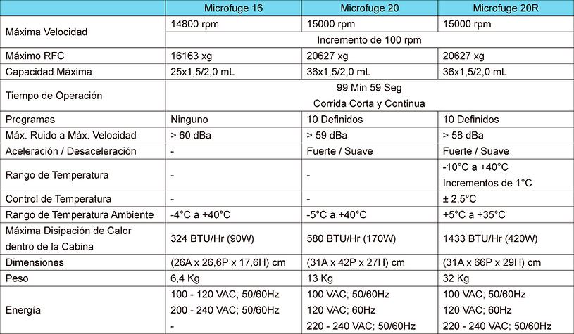Tabla de Especificaciones Centrifugas Microfuge