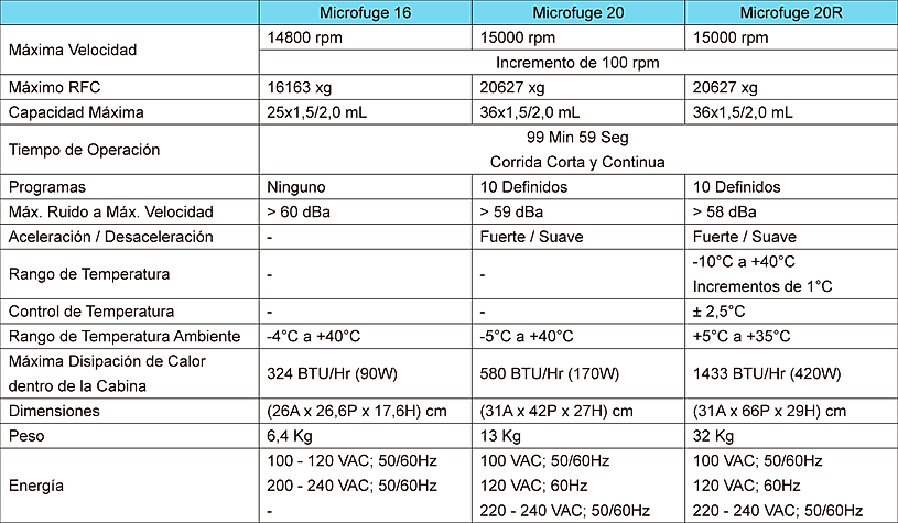 Tabla de Especificaciones Centrífugas Microfuge