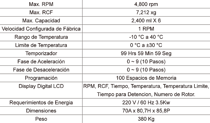 Tabla de Especificaciones Centrífuga Component 12R