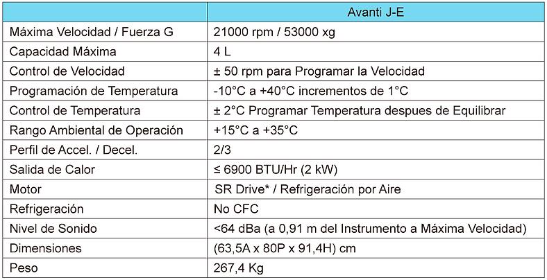 Tabla de Especificaciones Centrífuga Avanti J-E