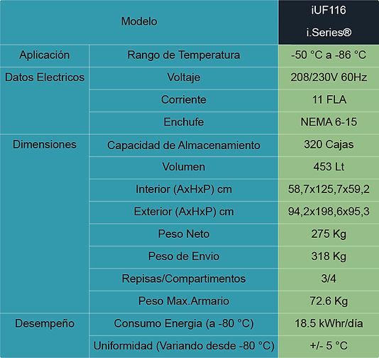 Tabla de Especificaciones Ultracongelador iUF116
