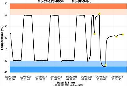 Reporte Datalogger iMINI LCD