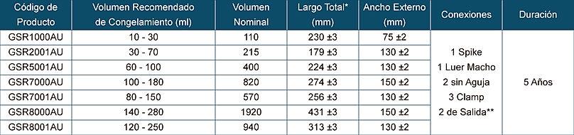 Tabla de Especificaciones para Bolsas EVA para Congelación Celular