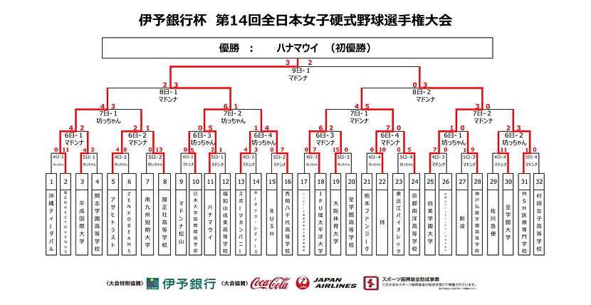 全日本トーナメント表 結果.jpg