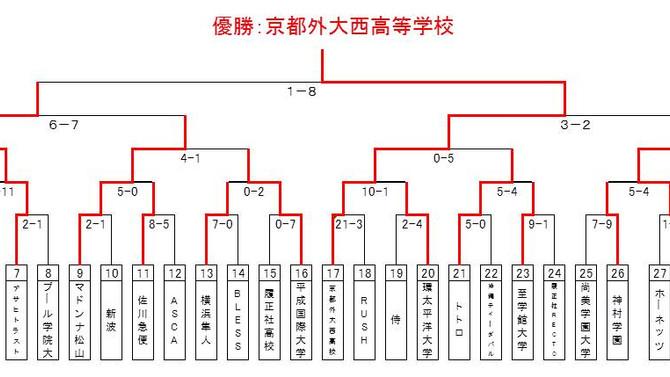 8月5日(水)試合結果【伊予銀行杯第11回全日本女子硬式野球選手権大会】