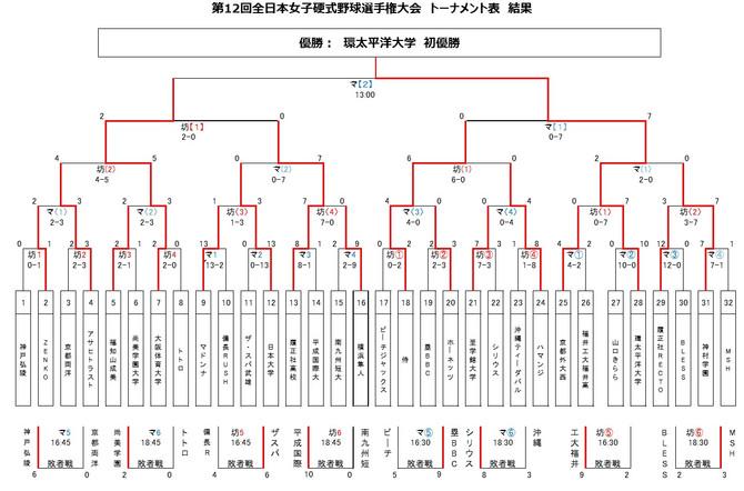 伊予銀行杯 第12回全日本女子硬式野球選手権大会 結果