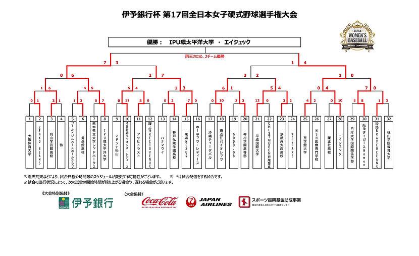 【結果】伊予銀行杯 トーナメント(全日本2021.jpg