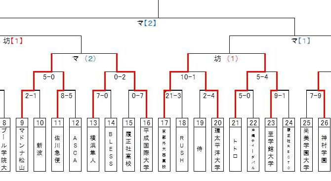 8月3日(月)試合結果【伊予銀行杯 全日本女子硬式野球選手権大会】