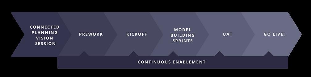 Continuous enablement timeline graphic